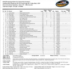 100 Truck Race Results Johnny Sauter Tames The Monster Mile