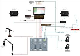 Production Studio Infographic Setting Home Recording Setup Diagram Up A Music