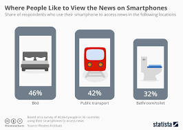 Chart Where People Like to View the News on Smartphones
