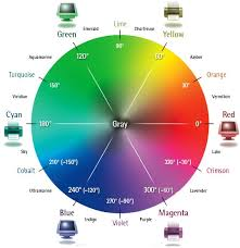 The Visible Color Spectrum Wheel