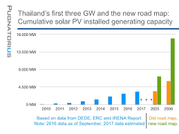 Faithfully Fit February 2014 by Seven Opportunities Thailand Solar Energy Outlook 2018