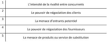 chapitre 11 l analyse de l environnement d un domaine d activité