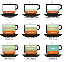 A Quick Guide To Coffee Lingo