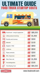 How-much-do-food-trucks-make   Food Trucks   Pinterest   Food Truck ... The Images Collection Of Cuisine Globeater Montreal Restaurant Guide How Much Does A Food Truck Cost Infographic Wedding 20 Outstanding Wedding Image Ideas Of Fully Equipped Best Resource Much Does A Food Truck From China Cost Chily Yin Ison Meals On Wheels Foodtruck Heaven In Gurgaon Cature Dossier Gourmet Cupcakes And 2009 Chevy Gasoline 16ft 86000 Prestige Custom Business Plan Youtube Gratuit Pdf Maxresde Cmerge Costs