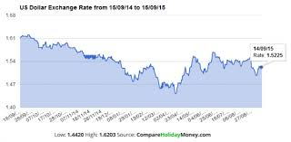 compare bureau de change exchange rates best us dollar exchange rates compare