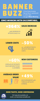 Affiliate And Digital Marketing Case Study: 200% Increase In ... Design Print Banner Competitors Revenue And Employees Bannerbuzz Instagram Photos Videos Instagramwebscom 35 Off The Lockhart Co Coupons Promo Discount Codes Usa Park N Fly Coupon Minneapolis 4 Best Sears Coupons Promo Codes 50 Oct 2019 Honey Michaels Teacher Everyday Value Faulkner Toyota Is Ticking On Our 15 Off Labour Day Sale Vistaprint Code Canada Fresh Finds Free Boutique Furn Deals Ghost Supply Nakato Springfield Mo Great Clips Vacaville Jiffy Lube Printable Church Banners Signs Custom