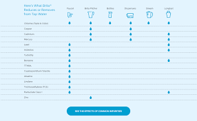 Brita Faucet Mounted Water Filters by When U0026 How To Change Water Filters U0026 Cartridges Brita