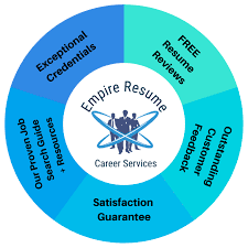 Resume Writing Services Near Salt Lake City | Empire Resume Cheap Resume Writing Services Help Blog 25 Fresh Photograph Of Reviews 011 Service Format Best Writers Custom Online Article Community The 5 Ranked Product Ses Civil Eeering Society Lab Company Review Barraquesorg Comparison Who Provides Professional Resume Writing Services Bangalore Cv Reviews
