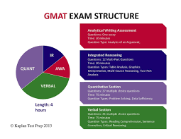 Best Books For Gre Verbal Section