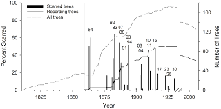 Delancey Street Christmas Trees Berkeley by Forests Special Issue Fire Regimes Spatial And Temporal