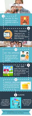 Home Buying Steps For First Time Buyers