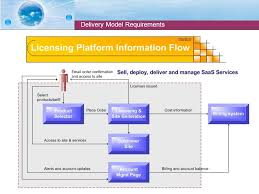 Service Desk Software Requirements by Presentation Software As A Service Applications Software As A