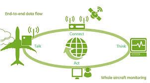 GE Industrial Internet of Things GE Aviation IVHM Application