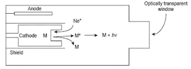 atomic absorption and emission analysis