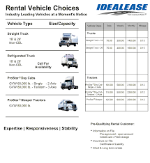 Commercial Truck Rentals & Leasing In NV | Idealease Trucks & Tractors Homepage Arizona Commercial Truck Rentals Bristol Car And Opening Hours 305a Steeles Ave E Leasing Get Up To 250k Today Balboa Capital K R Sales Grand Rapids Michigan Big Game Drives Business For Blog Work Vehicle Leasing Lease Fleet Of Trucks Vans Canada Equipment Z Fmcsa Grants Group 90day Eld Exemption Transport About Blog Alberta Trailer Fancing Edmton Quality Companies Purchase Waxahachie Location Youtube