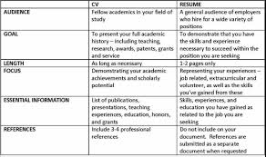 Graduate And Professional School: Student Services: Career ... Cv Vs Resume And The Differences Between Countries Cvtemplate Graphic Design Sample Writing Guide Rg The Best Font Size Type For Rumes Cv Vs Of Difference Between Cvme And Biodata Ppt Graduate Professional School Student Services Career Whats Glints A Explained Josh Henkin Phd Who Is In Room Today Postdoc 25 Modern Templates With Clean Elegant Designs Samples Executive How To Make Busradio Stay At Home Mom Example Job Description Tips