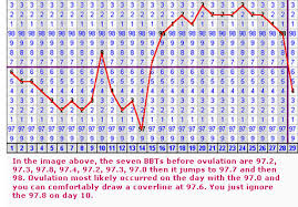 basal temperature bbt