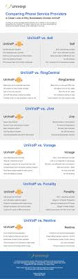 Comparing Phone Service Providers Home Phone Comparison 2016 Edition Gonevoipca Voip Systems Infographic Yealink Ip Phones 2 Onpremise Vs Hosted Pbx Which Is Really Better Virtual Compared To Traditional Small Business Voip Service Provider Singapore Hypercom Voip Voice Calling Apps Review Android On Google Play A New Dimension Towards Telephony Rsoasis Top Providers 2017 Reviews Pricing Demos 10 Best Uk Jan 2018 Guide 2015
