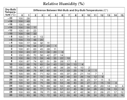how do we measure humidity mr mulroy s earth science