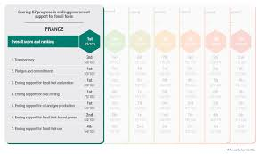 G7 Fossil Fuel Subsidy Scorecard Tracking The Phaseout Of Fiscal