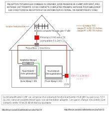 wonderful prix antenne rateau tnt 3 schema installation