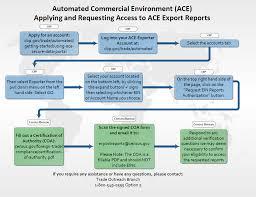 export bureau how to access ace export trade reports u s census bureau