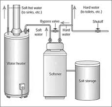 Home Water Treatment Introduction