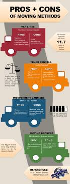 Moving Methods Pros & Cons [Infographic] | Real Estate, Keller ... Vw Camper Van Rental Rent A Westfalia Rentals Jr Lighting Las Vegas Grip Equipment 13 Ways To Overland Vehicles Kitted Self Storage In Nevada Storageone Ann Road W Of Us95 Mercedes Benz Sprinter Passenger Movers South Nv Two Men And A Truck Suppose U Drive Truck Leasing Southern California Moving Lovely Penske Prime Commercial Discount Car Rental Rates And Deals Budget Car
