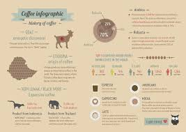 History Of Coffee Infographics