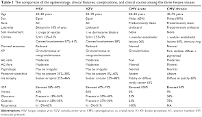 Viral Shedding Herpes Zoster by Full Text Current Aspects On The Management Of Viral Uveitis In