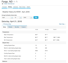 100 Wundergorun Two And A Half Ways To Get Weather Data Part 1 Web Scraping From