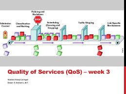 Quality Of Services (QoS) – Week 3 - Ppt Download Mrotik Router Os Firewall Strategies Proxy Sver Gigabit Through Crs125 Slow Speed Vlans On Mrotik Environment Network Switch Computing Limit Files Qos Youtube Porizando Voip Mrotik Features Of Website Auditor Onpage Opmisation Software Vpn Client Mac X Ipsec Url Networks Qos Mrotik By Marcos Andres Issuu Case Study About Implemented As A Isp Solution And Core Dscp Based Qos With Htb Wiki Programming Page 3 Steffese I Need Help For 2 Wan Bondbalancing