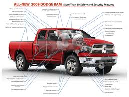 Dodge Truck Bed Parts Diagram - Circuit Connection Diagram • 1954 Dodge Pickup For Sale Classiccarscom Cc952230 1952 B3b Pilothouse Half Ton Truck Truck Parts Accsories At Stylintruckscom Classic Inspirational Car Montana 1953 Power Wagon M43 Ambulance With Many New Old Stock Trucks Top Reviews 2019 20 10 Modifications And Upgrades Every Ram 1500 Owner Should Buy Diagram All Kind Of Wiring Diagrams 1989 Block And Schematic House Symbols