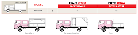 Isuzu Box Truck Dimensions - Best Truck 2018 Solved In The Figure Below A Runaway Truck With Failed B Bronto Eone 50 Specialized Vehicle Size And Weight Guidelines Permits Pdf Features Of The Company 77 Fire Custom Alinum Baskets For Pvc Fittings High Speed Welding Truck Curtain Spare Parts Catalogue Mechanical Metal Security Cable Seal Rail Car Door Containers High Big Guide To Semi Weights Dimeions Awesome Length Of Pickup Motor Photos Fct26html Comparison Bgcmassorg Faq Diesel Performance Products Propane Injection Systems Gas