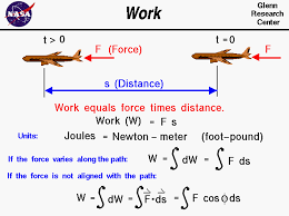 Work Equals Force Times Distance Through Which The Works