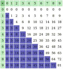 comment apprendre table de multiplication comment apprendre facilement la table de multiplication coiffure