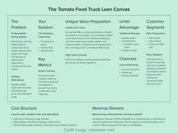 Food Truckess Plan Sample Pdf Indian Starting In India Template ... 9 Good Reasons To Buy A Food Truck And Start Peddler Business Cost Of Starting A Food Truck Truckdomeus How Much Does It To Start Business Youtube Regular The Econ Ppt Open For Do I Write Plan For You Fresh Van Are Financially Equipped Run Jan 30 Your Free Workshop Handbook Grow Succeed In The Mobile