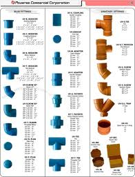 Pictures Types Of Pipes Used In Plumbing by Pvc Plumbing Sanitary Fittings Piping Philippines