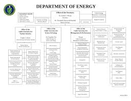 Ky Labor Cabinet Office Of Workplace Standards by United States Department Of Energy Wikipedia