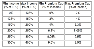 Cal Grant Income Ceiling Agi by Obamacare Calculator Subsidies Tax Credits Cost Assistance