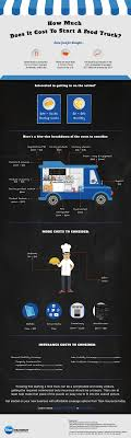 How Much Does A Food Truck Cost – Infographic