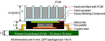 Heat Sink Materials Comparison by Transient Cooling Of Electronics Using Phase Change Material Pcm