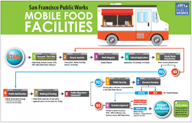 100 Food Truck Permit Mobile Facilities Public Works