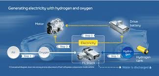 100 Fuel Cells For Trucks Toyotas New Challenge Cell Vehicle MIRAI Technology And