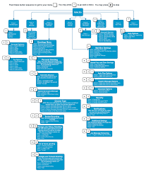 Voicemail Call Flow Chart - BroadVoice Wiki Voicemail Voip Telecommunications Netgear Dvg1000 With Voice Mail Adsl2 Wifi 4port Router Ios 10 New Features Phone Contacts Api Portal And Password Reset Youtube How To Your Password Check Voicemail On The Grandstream Gxp2140 Gxp2160 Configuring An Spa9xx Phone For Service Cisco One Shoretel Ip480 8line Voip Visual Office Telephone 4 Ivr Example Aaisp Support Site Information Technology Washington To Leave Retrieve Msages Tutorial
