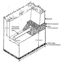 2 Perforated Drain Tile by Septic Drainfield Size Determination Methods How Big Should The