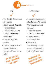 What Difference Between Resume And Cv - Maco.palmex.co Difference Between Cv And Resume Australia Resume Example Australia Cv Vs Definitions When To Use Which Samples Between Cv Amp From Rumemplatescom Updat The And Exactly Zipjob Difference Suzenrabionetassociatscom Lovely A The New Resource Biodata Example What Is Beautiful How Write A In 2019 Beginners Guide Differences Em 4 Consultancy Lexutk Examples