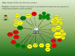 Army Alms Help Desk by Digital Training Management System Dtms Ppt Video Online Download