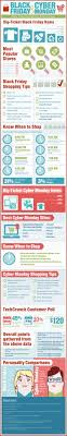 Best 25+ Cyber Monday Sales Ideas On Pinterest | Toy Toy, Best ... Black Friday Vs Cyber Monday Stastics Shopping Tips Ebates The Verge Barnes Noble 2013 Deals Recap Edatasource Best And Deals For Dudes What I Bought Cyber Monday What To Buy At Nobles 2017 Sale Because Hundreds Of Comic Book All Across Today Guide Abc13com Audible You Can Get On Beyond 25 Monday Sales Ideas Pinterest Toy Toy