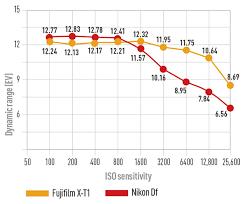 fujifilm x t1 vs nikon df comparison test page 4 of 8